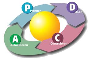 Professionalisering van contractmanagement